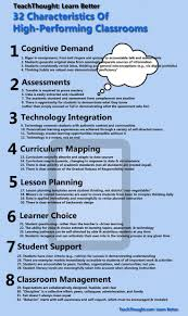 Dynamic Learning Maps 345 Best Planning Ccss Assessment Data Images On Pinterest
