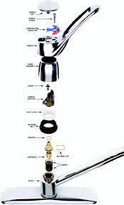 repair moen single handle kitchen faucet moen kitchen faucet repair moen kitchen faucet 1225 cartridge