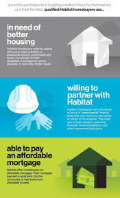 Affordable Houses To Build How To Apply U2014 Habitat For Humanity Capital District