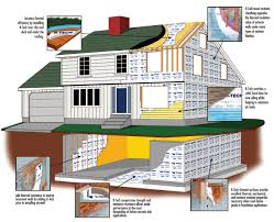 types of foundations for homes energy efficient do it all insulation for residential applications