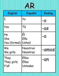 spanish verb conjugation wall charts spanish verb conjugation