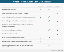 Where Can I Use Home Design Credit Card When Should You Use Cash Debit Or Credit Business Insider