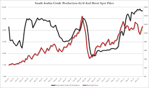 price in saudi arabia can saudi arabia really lower us gas prices ahead of the election