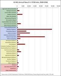 us bureau labor statistics computing careers market 2010