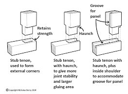 Wood Joints Diagrams by Oak Furniture Construction Mortise And Tenon Joint
