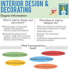 Certification In Interior Design by Online Interior Design Degree Interior Design Online Programs