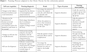 wound care plan template nursing care to an ostomy patient application of the orem s theory