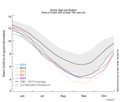 2016 by 2016 Ties With 2007 For Second Lowest Arctic Sea Ice Minimum