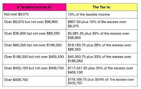 2015 Federal Tax Tables California State Tax Rate Table Brokeasshome Com