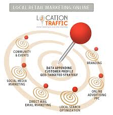 stores online retail marketing online local search marketing
