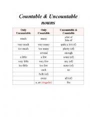 english worksheets countable and uncountable nouns worksheets