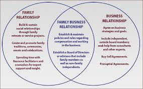 family businesses the trust paradox part 2 hubler for