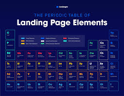 the development of the modern periodic table the periodic table of landing page elements and how to use them