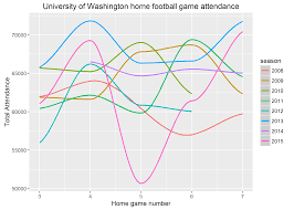 has the pac 12 network decreased uw home football game attendance