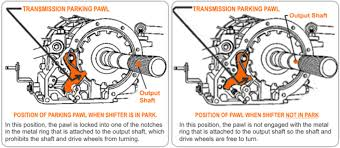Brake Cost Estimate by Transmission Parking Pawl Smart Transmission
