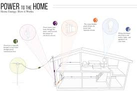 get to know your homes electrical system for wiring of a house
