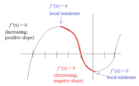 math plane derivatives and graphs