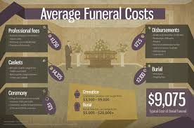 funeral expenses funeral plans guide funeral costs explained funeralplansguide