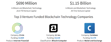 blockchain courses training tomorrow u0027s tech leaders blockgeeks