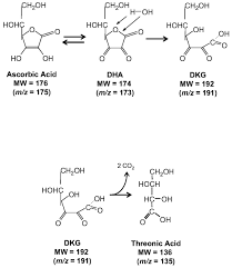 association between hydrogen peroxide dependent byproducts of