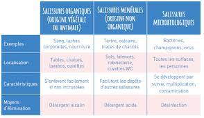 plan de nettoyage et d駸infection cuisine nettoyage produits d entretien abbet