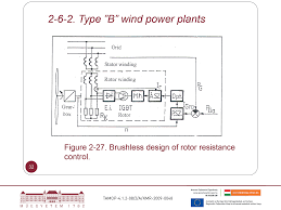 electrical systems of renewable energies