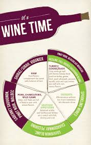 red or white wine for thanksgiving dinner 17 best images about wine on pinterest white wines vineyard