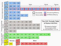 what ability did the periodic table have iq s corner the chc periodic table of cognitive elements what are