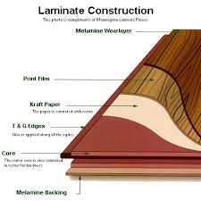 what is laminate thermofoil vs laminate