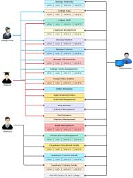 centralized education management system for learning education