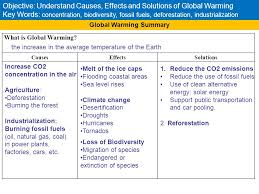 global warming causes and effects objective understand causes effects and solutions of global