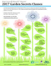 Texas Vegetable Garden Calendar by Klb Garden Secrets Class