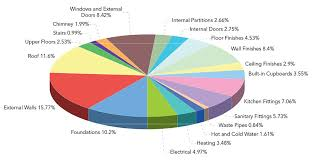 Average Cost To Build A Sunroom How Much Does It Cost To Build A Bedroom Getpaidforphotos Com