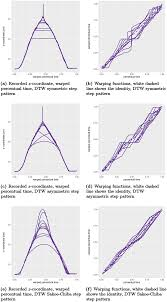 plos computational biology separating timing movement conditions