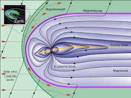 magnetospheres of the outer planets group graphics