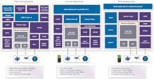 chip design a holistic approach to iot chip design