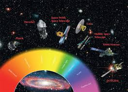Visible Light Examples More Than Meets The Eye The Electromagnetic Spectrum Www