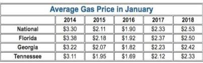 average gas price aaa gas report prices at the pumps stall nationally fluctuate in