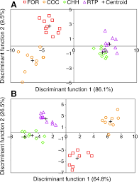 cuticular hydrocarbons as queen adoption cues in the invasive