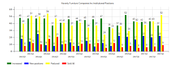 furniture companies haverty furniture companies inc s nyse hvt sentiment is 0 97