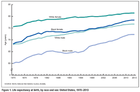 life expectancy tables 2016 united states life tables 2013 nchstats