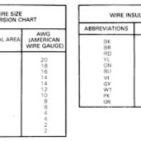 wiring diagram colour abbreviations yondo tech