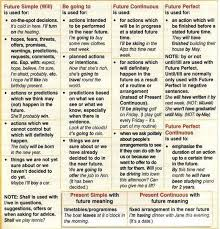 table of english tenses pdf tenses help sheet learning english grammar