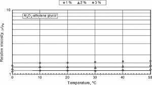 ethylene glycol viscosity table experimental measurements of thermophysical properties of equation