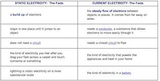 what kind of electricity is lightning u2013 dot physics