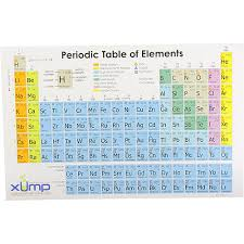 Periodic Table Sr Periodic Table Reference Cards 10 Pack By Xump Com