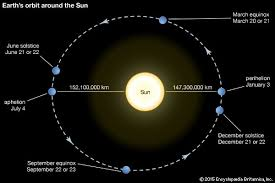 how fast does the earth travel around the sun images How much does the earth move quora