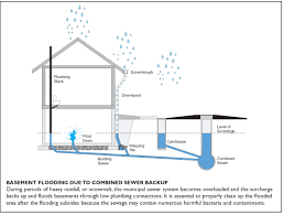 What To Do If Your Basement Floods by Basement Flooding Can Be A Serious Problem All Ways Plumbing
