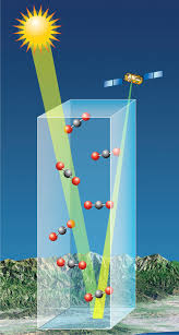 global atmospheric carbon dioxide nasa