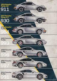 porsche 911 turbo pics porsche 911 turbo timeline digital by yurdaer bes